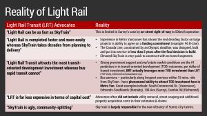 Reality of Light Rail: Light Rail Advocates vs Reality