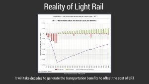 Reality of Light Rail: It will take decades to generate the transportation benefits to offset the cost of Light Rail in Surrey!