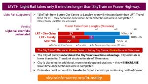 MYTH: Light Rail takes only 5 minutes longer than SkyTrain on Fraser Highway. REALITY: Light Rail shortfalls understated.