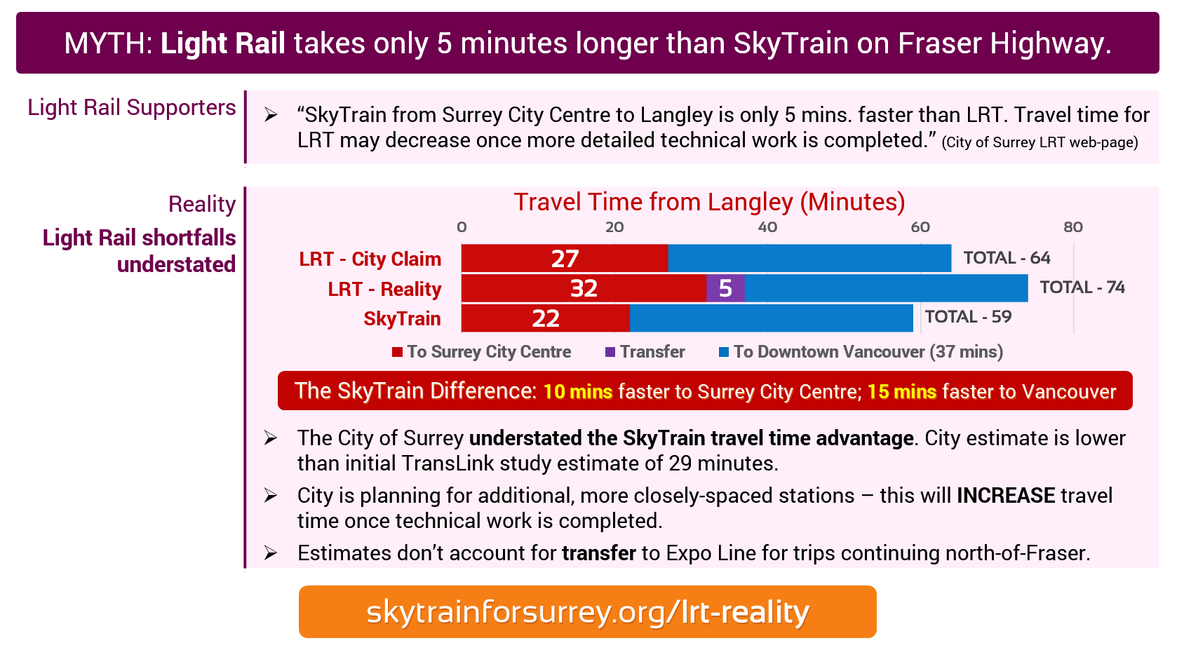 MYTH: Light Rail takes only 5 minutes longer than SkyTrain on Fraser Highway; REALITY: Light Rail shortfalls understated by city.