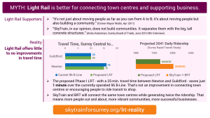 MYTH: Light Rail is better for connecting town centres and supporting business; REALITY: Light Rail offers little to no improvements in travel time.