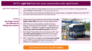 MYTH: Light Rail links the most communities with rapid transit; Reality: Bus Rapid Transit is also effective at linking town centres.