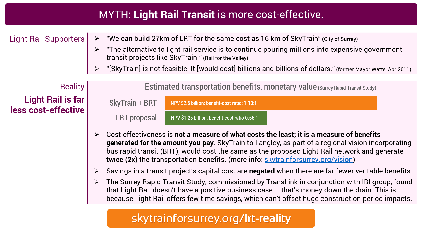 MYTH: Light Rail Transit is more cost-effective; REALITY: Light Rail is far less cost-effective.