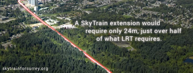 A SkyTrain extension would require only 24m, just over half of what LRT requires.
