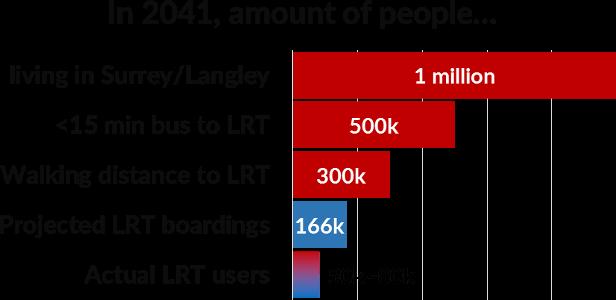LRT population chart