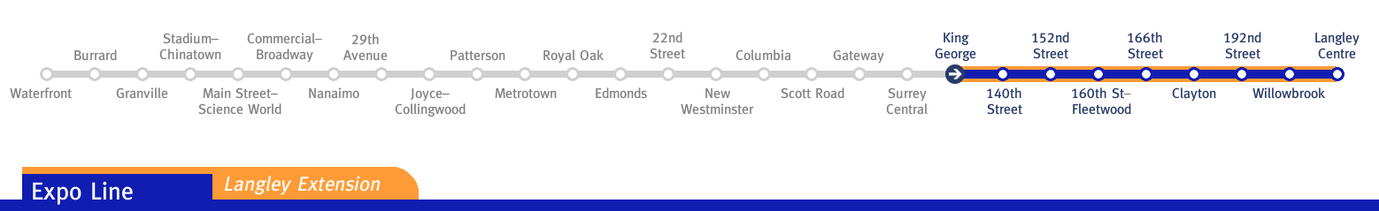 SkyTrain to Langley concept map